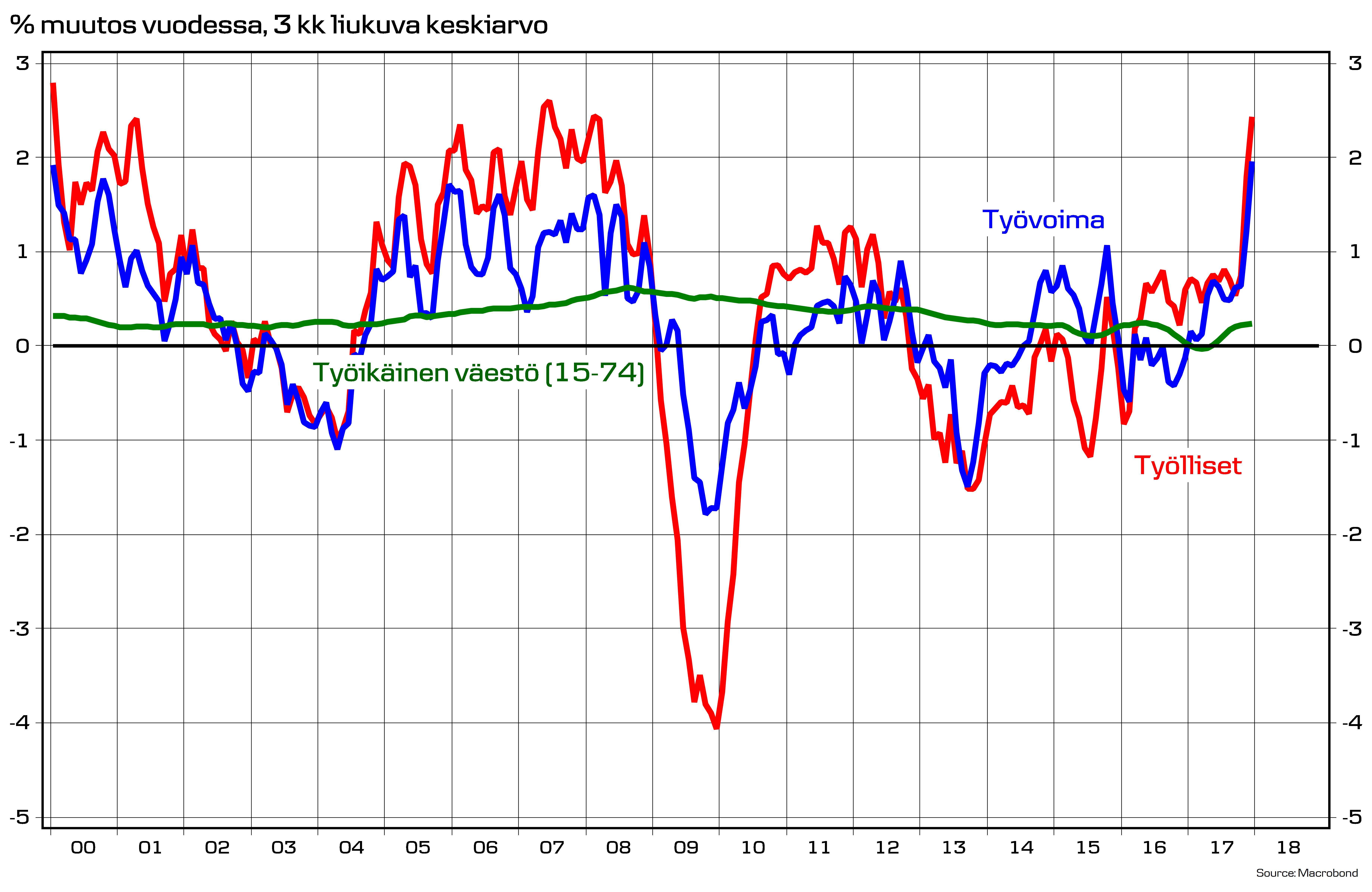 Suomen Työttömyysaste
